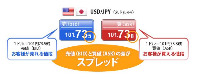 売値(BID) と 買値(ASK) の差がスプレッド